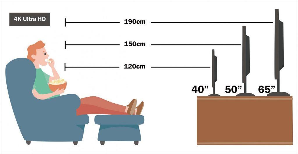 電視最佳觀賞距離